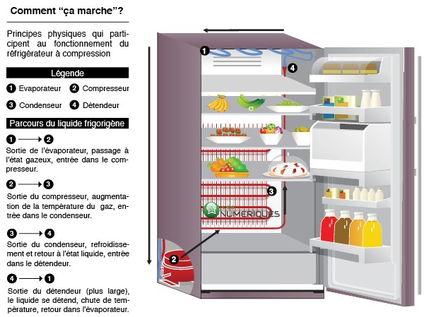 techno frigo comment a marche