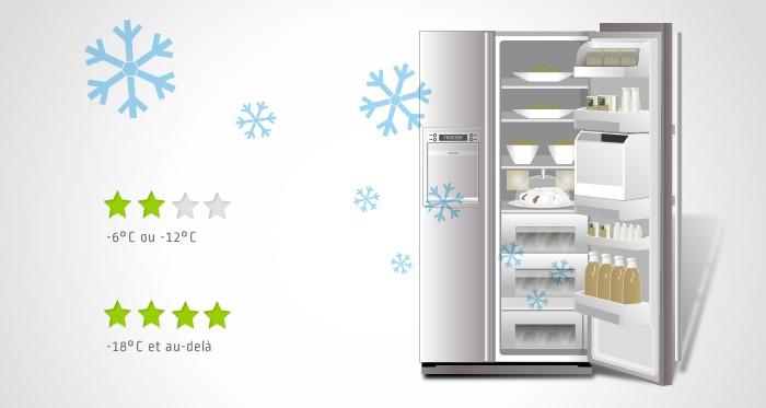 congélateurs et réfrigérateurs : qu'est-ce que l'autonomie ?