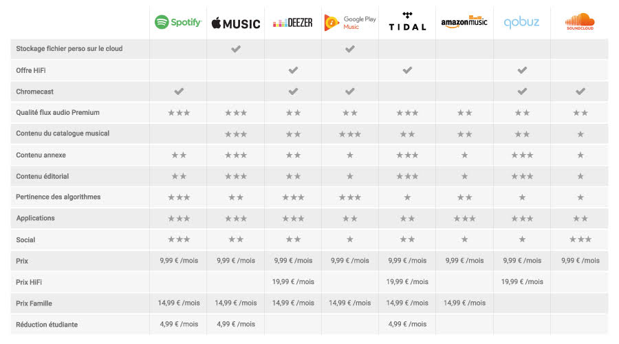 Spotify, Google Play, Apple Music, Deezer... Les services de streaming comparés
