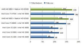 Mini apu intel amd average 720p