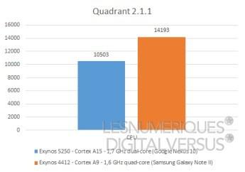 Cortex a15 a9 quadrant s