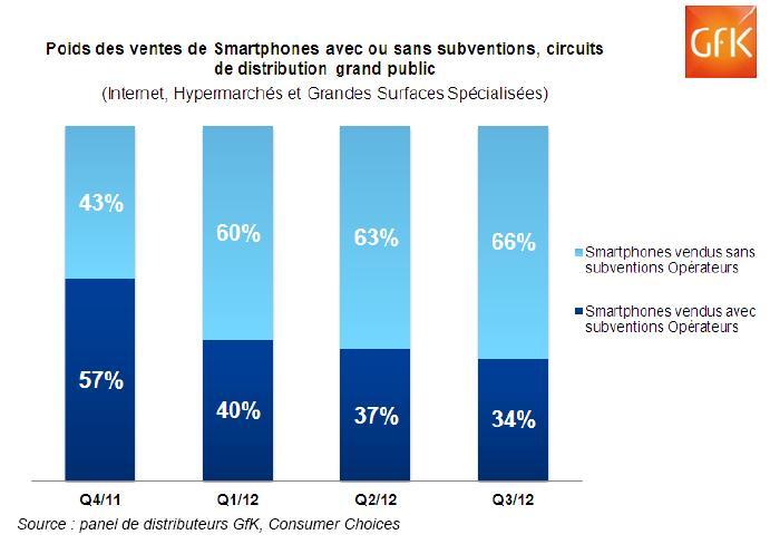 GFK Smartphones subv