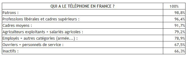Tableau telephone 1983