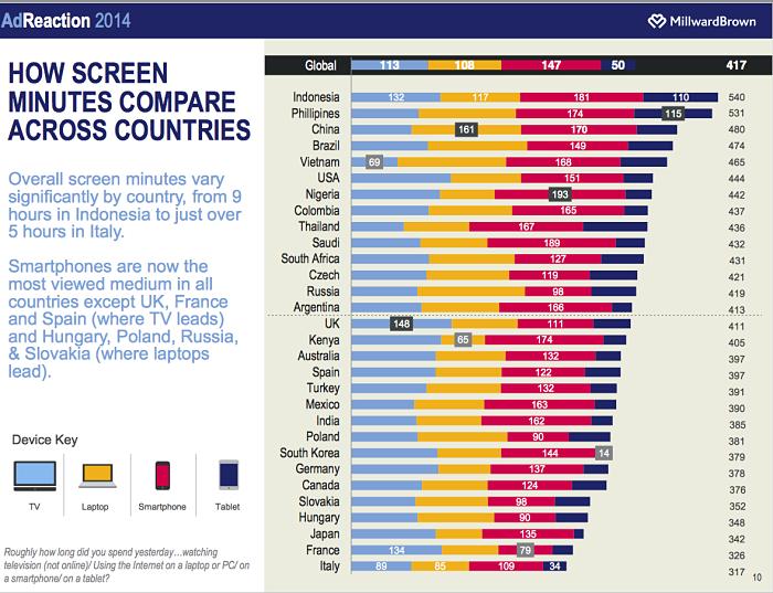 ff6d68149422 En moyenne, le smartphone compte en effet pour 35 % du temps total passé  devant différents types d écrans, quand le téléviseur récolte 27 %. En  France ...