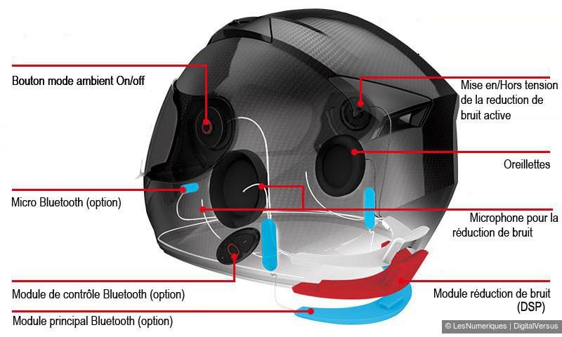 reducteur de bruit actif