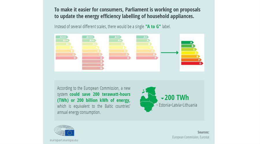 tiquette nergie le parlement europ en adopte le projet de r vision les num riques. Black Bedroom Furniture Sets. Home Design Ideas