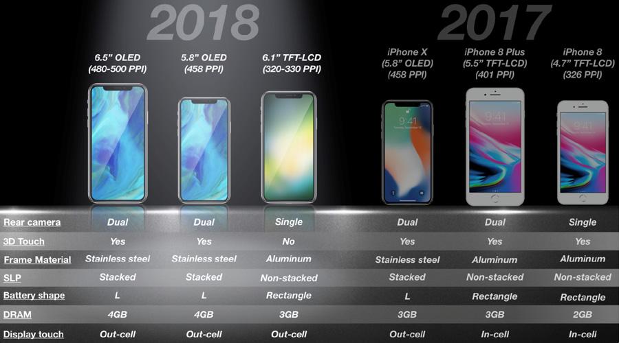 Quelles nouveautés pour les trois nouveaux iPhone de 2018 ?