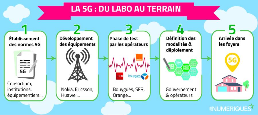 Déploiement de la 5G : un processus long et complexe