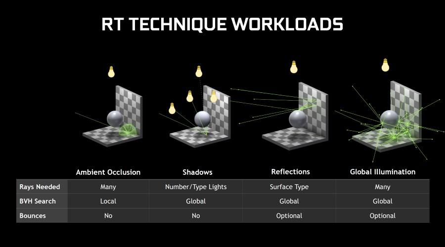 Nvidia active le raytracing sur GeForce GTX 10/16 et livre des démos