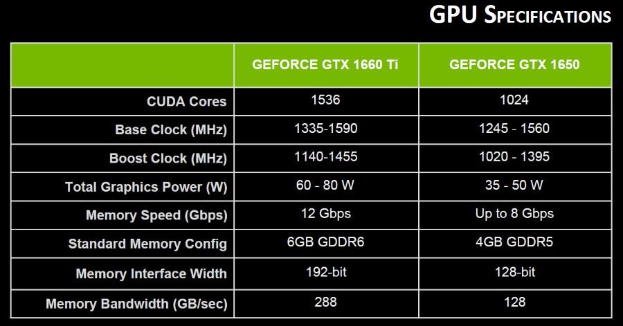 GeForce GTX 16 mobile : pour des laptops gaming à partir de 800 €
