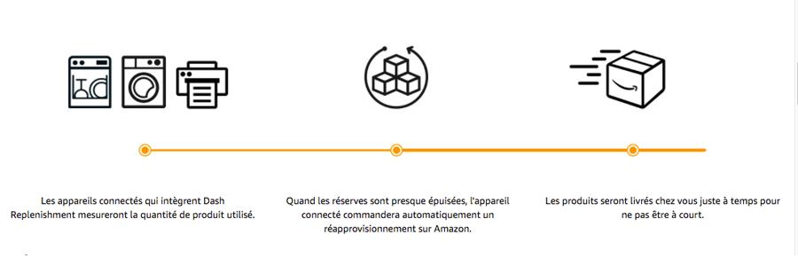 Le service Amazon Dash Replenishment est disponible en France