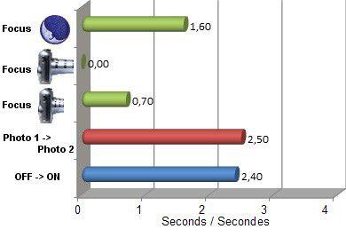 Vitesse Panasonic Lumix TZ30 test review