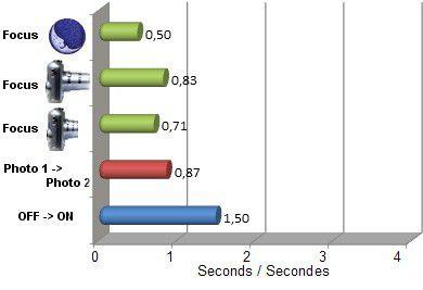 XZ 2 vitesse