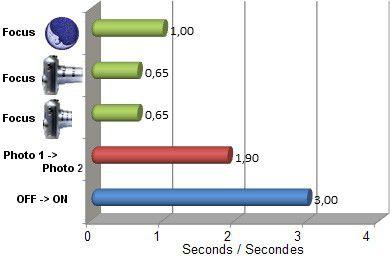 NX210 vitesse