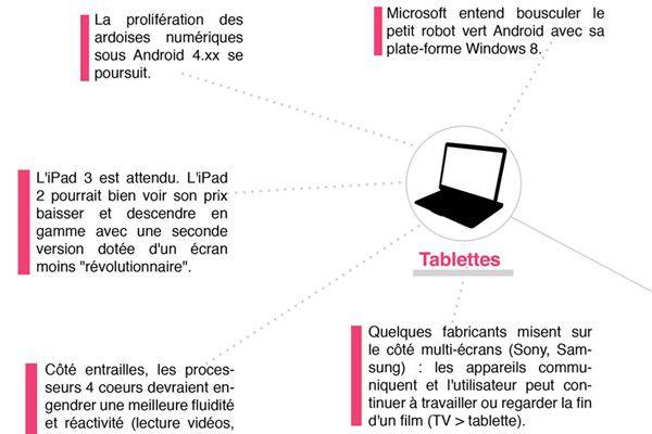 ILLUSTRATIONS TENDANCES 2012 tablettes