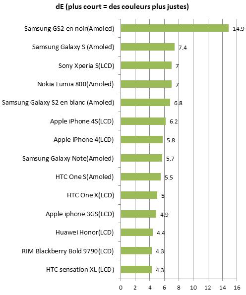 De smartphones 2012
