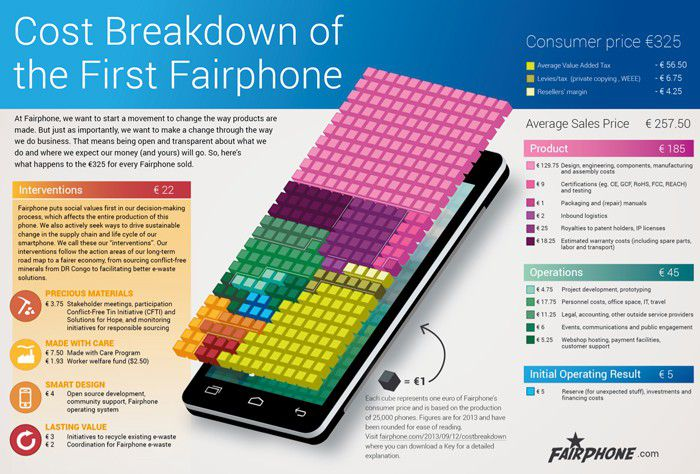 Fairphone DATA