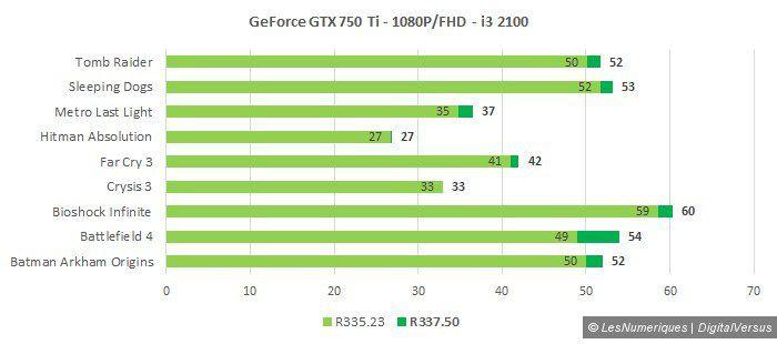 Nvidia r337 750 ti 1080p i3 2100
