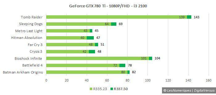 Nvidia r337 780 ti 1080p i3 2100