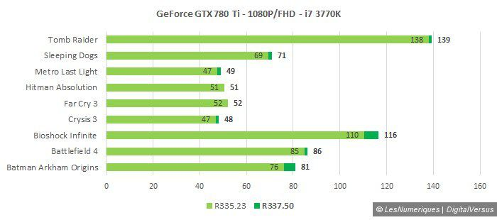 Nvidia r337 780 ti 1080p i7 3770k