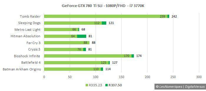 Nvidia r337 780 ti sli 1080p i7 3770k