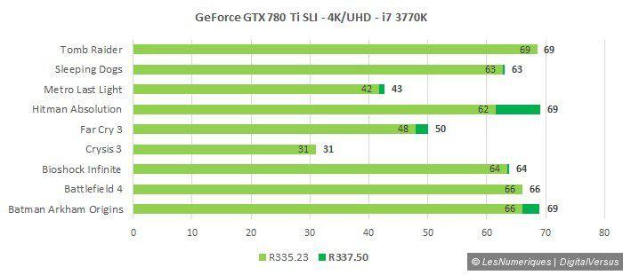 Nvidia r337 780 ti sli 4k i7 3770k