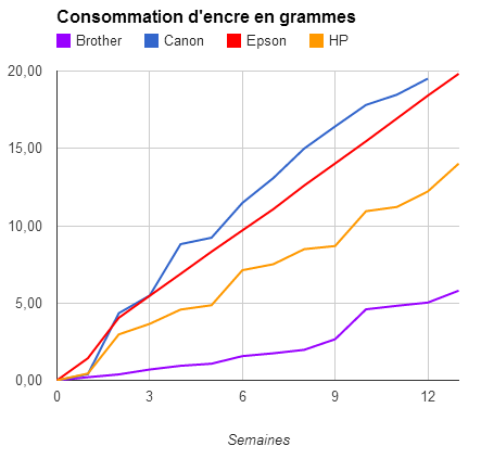 Consommation grammes