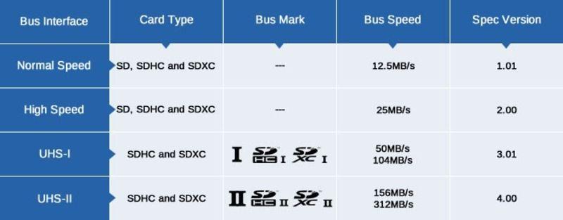 SanDisk Extreme Pro 32 Go Carte m/émoire SDHC jusqu/à 95 Mo//s V30 certifi/é et remani/é Classe 10 U3