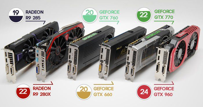 Graphic card power consumption perfs per 100 watts