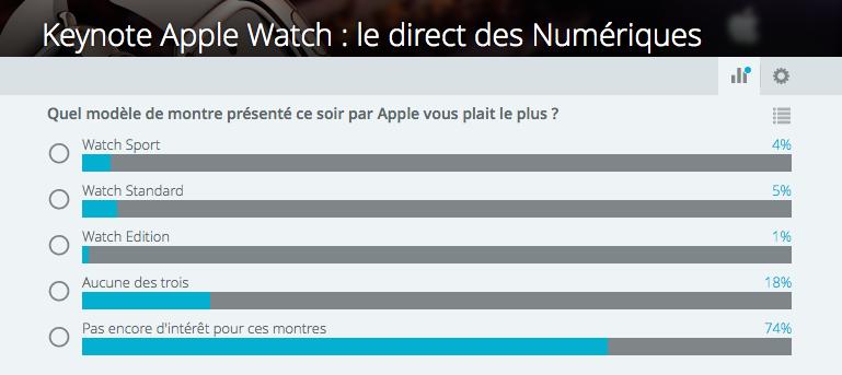 Apple sondage smartwach