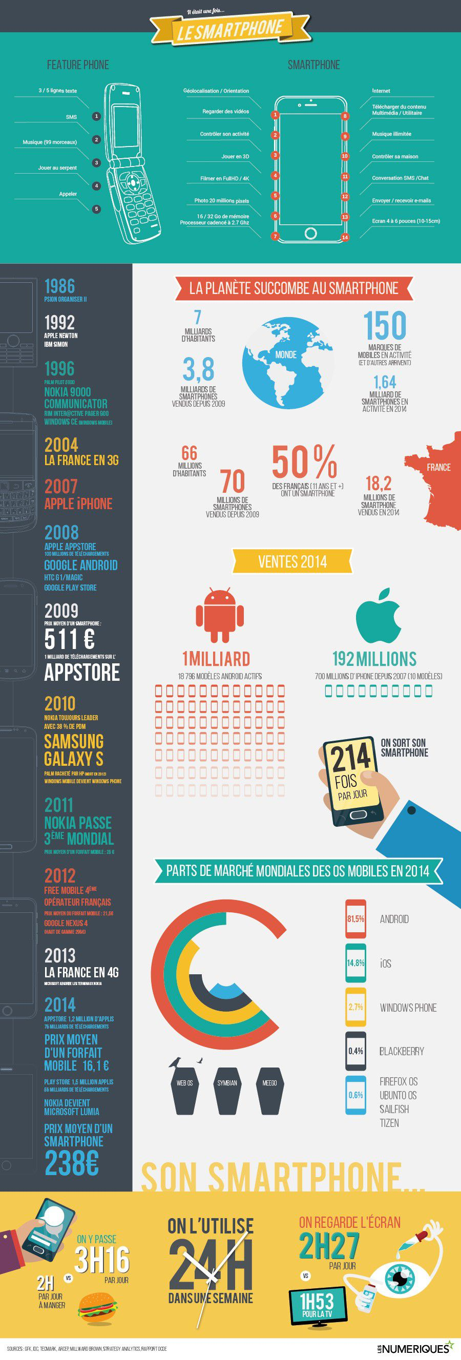 Infographie smartphone V5