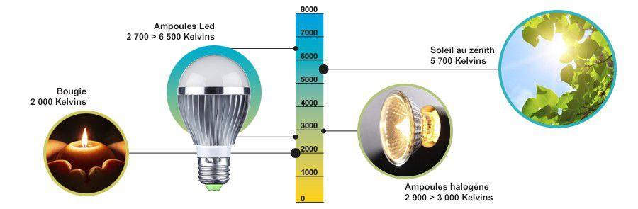 Les Luminaires Et Ampoules Connectes On Vous Eclaire Sur Le Sujet