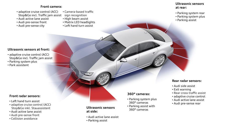 Audi-A4-capteurs-WEB.jpg