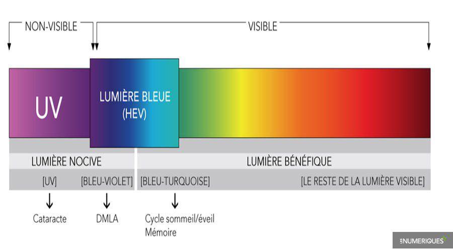 Lumiere-bleue-nocif-WEB.jpg