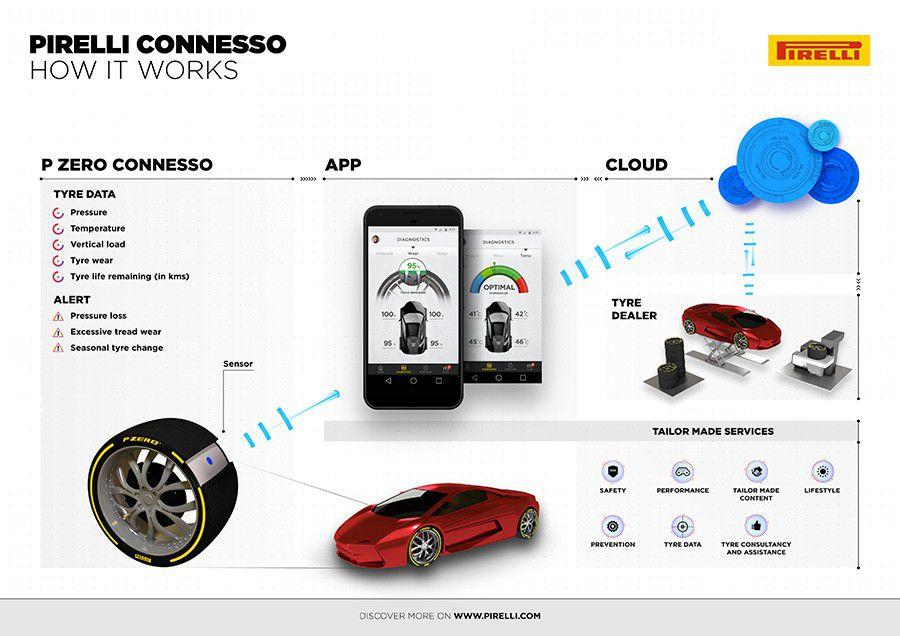 Pirelli-Connesso-PREZ-WEB.jpg