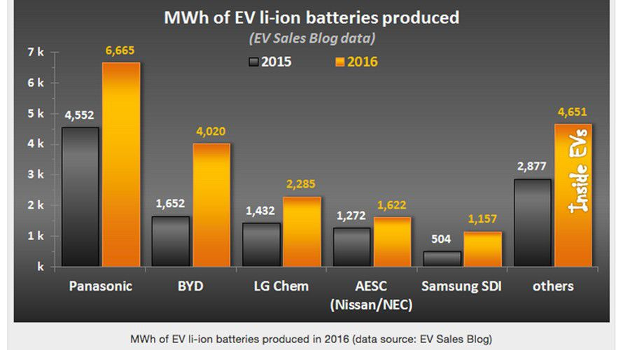 Production-batteries-2016-WEB.jpg