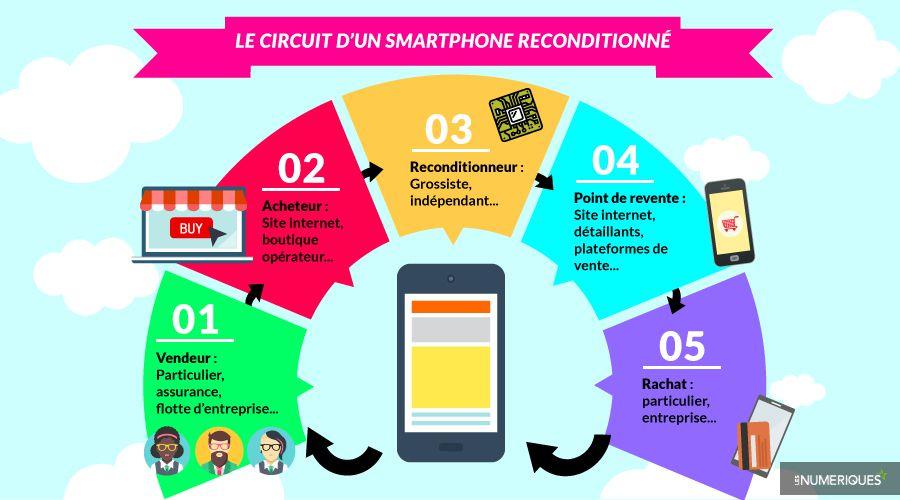 smartphone-reconditionne-schema.jpg