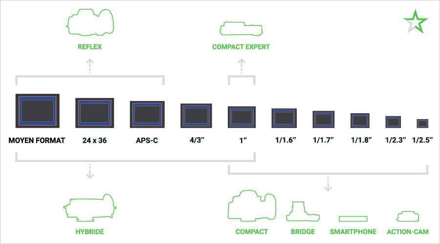 1_tailles-capteurs.jpg
