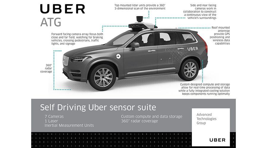 Uber-Volvo-autonome-WEB.jpg