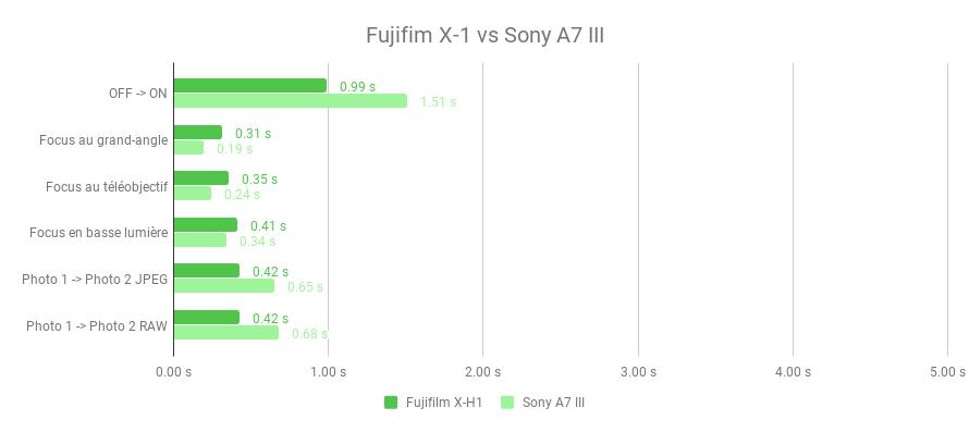 1_réactivite-duel-fujifiml-X-H1-vs-Sony-A7-III.png