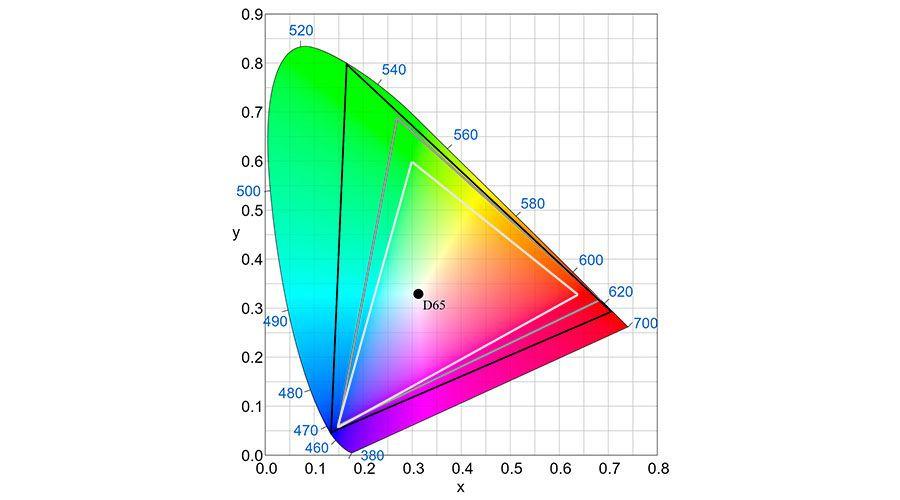 lesnumeriques-BT709_vs_P3_vs_BT2020.jpg