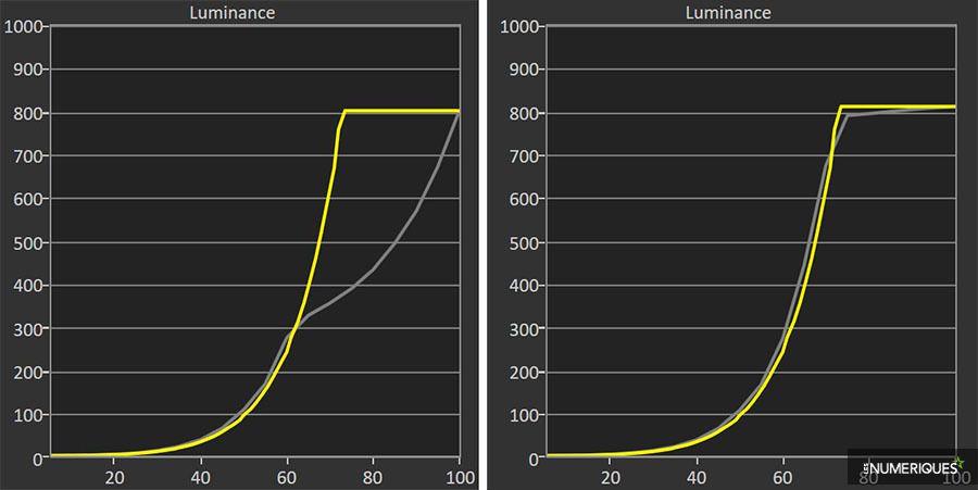 lesnumeriques-EOTF_LG55C8-1000_vs_10000.jpg