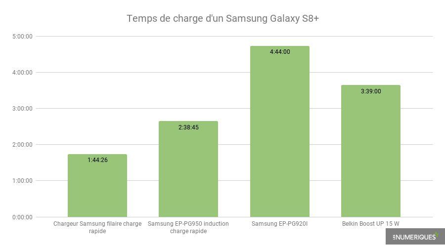 Temps-de-charge-d'un-Samsung-Galaxy-S8+.jpg