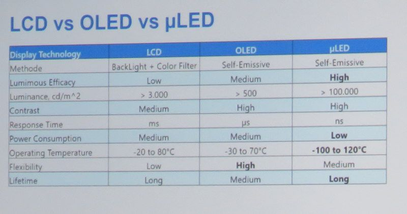 coherent-lcd-oled-microled-comparison-table (1).jpg