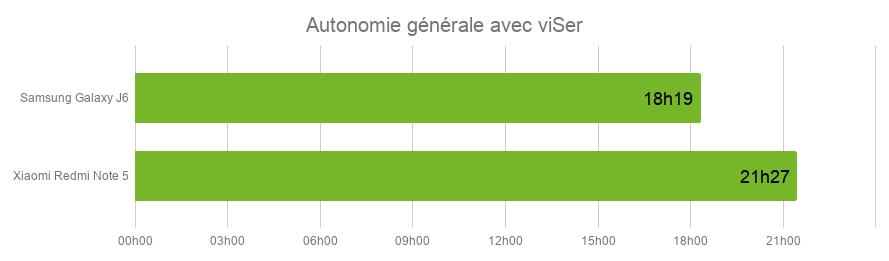 Autonomie J6 Redmi Note 5.jpg
