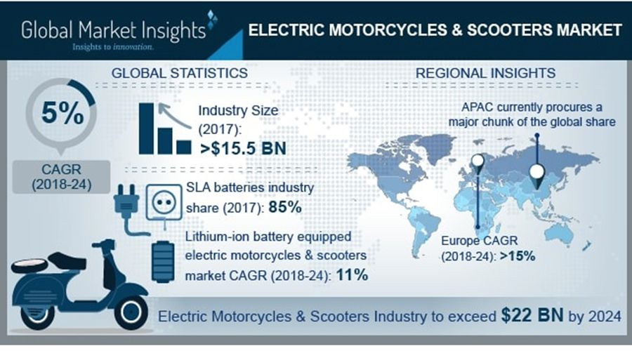 Global-Market-Insights-motos-WEB.jpg
