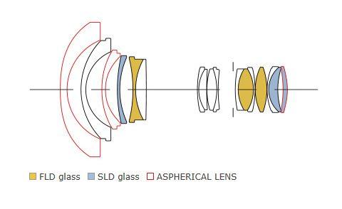 Formule optique du zoom grand-angle Sigma 14-24 mm.