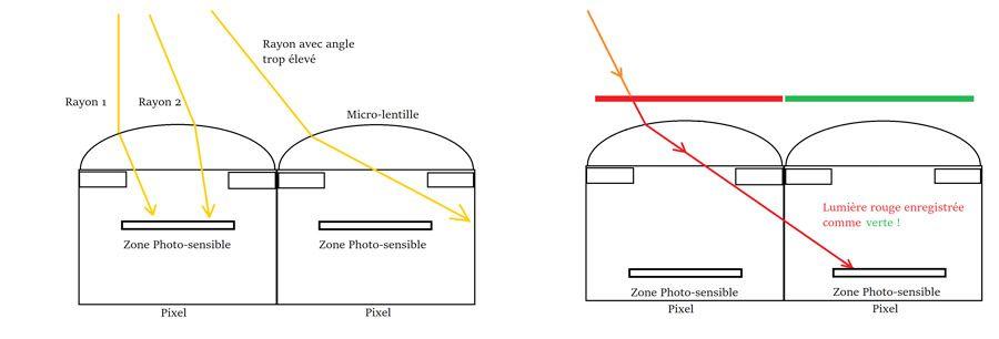 rayons lumineux et micro lentilles : problème de vignettage et cross talk