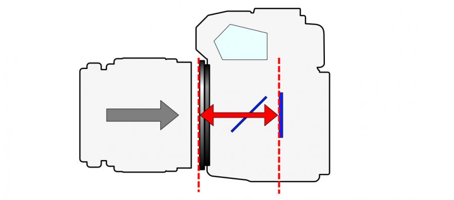 Flange_Focal_Length_(2_types_camera).PNG