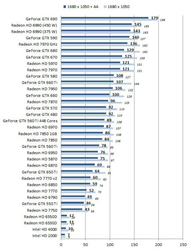 Cartes Graphiques Indices De Performance Les Numeriques